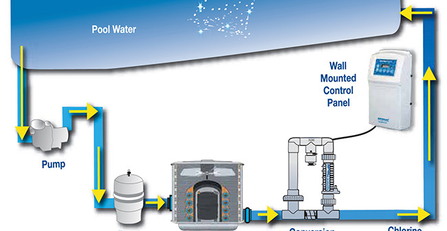Is A Salt Water Chlorine Generator Better For Your Pool