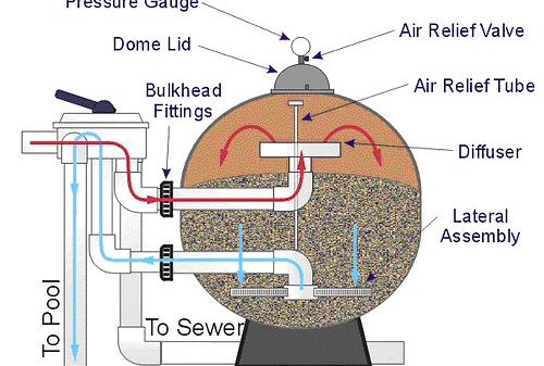 How to backwash and how to clean your pool sand filter